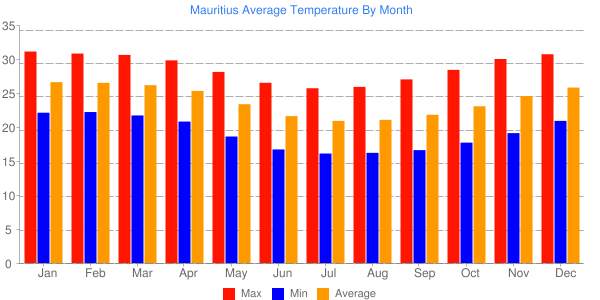 Incredible temperatures year around